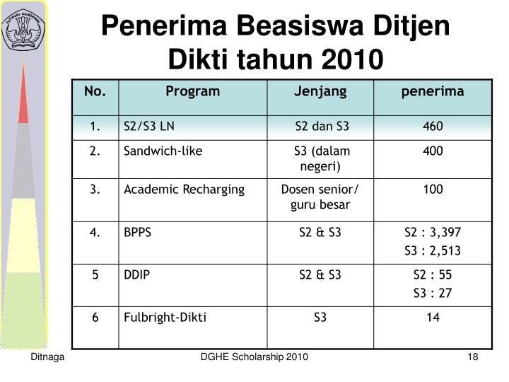Penerima Beasiswa Ditjen Dikti tahun 2010