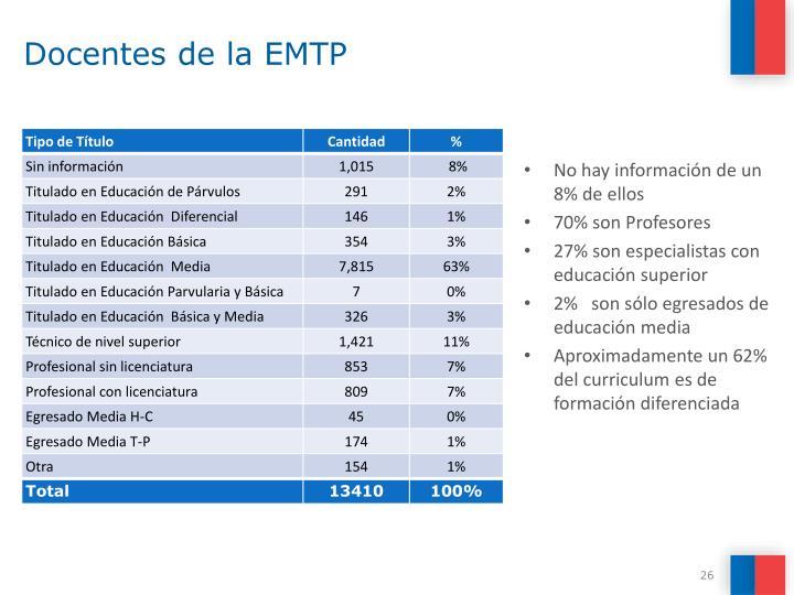 Docentes de la EMTP