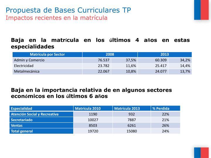 Propuesta de Bases Curriculares TP