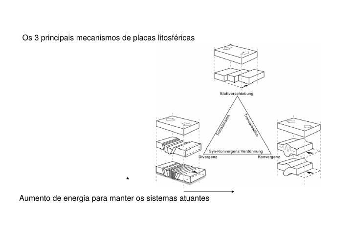 Os 3 principais mecanismos de placas litosféricas