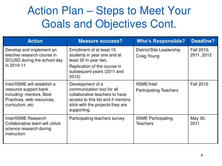 Collaborative Teaching Goals ~ Ppt action plan iisme intel research collaborative