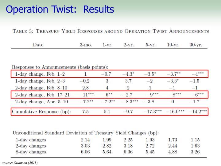 Operation Twist:  Results