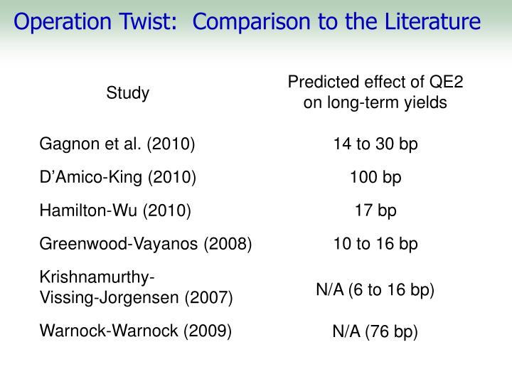 Operation Twist:  Comparison to the Literature