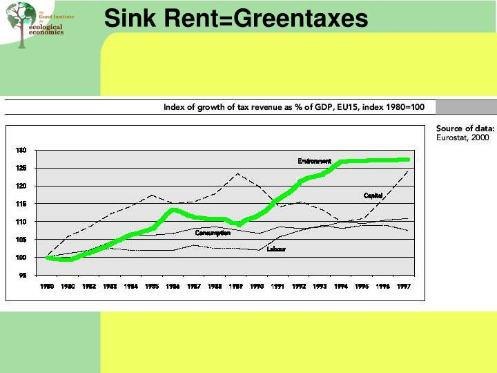 Sink Rent=Greentaxes