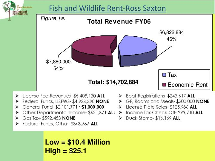 Fish and Wildlife Rent-Ross Saxton