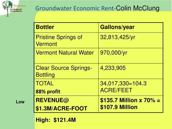 Groundwater Economic Rent-