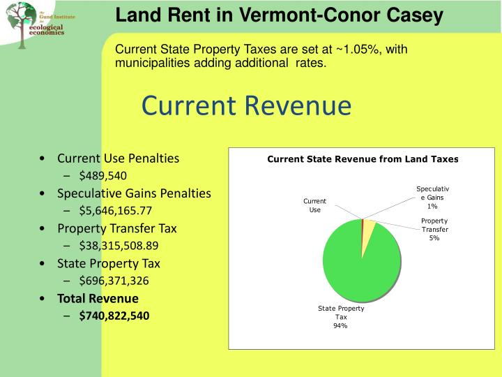Land Rent in Vermont-Conor Casey