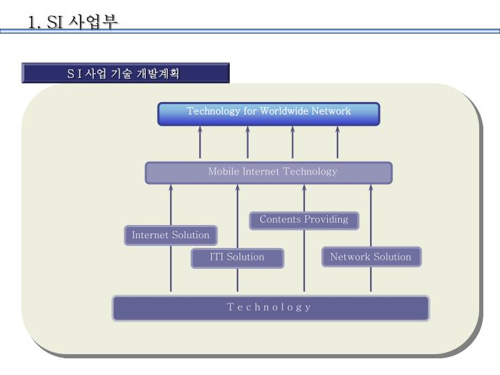 Technology for Worldwide Network