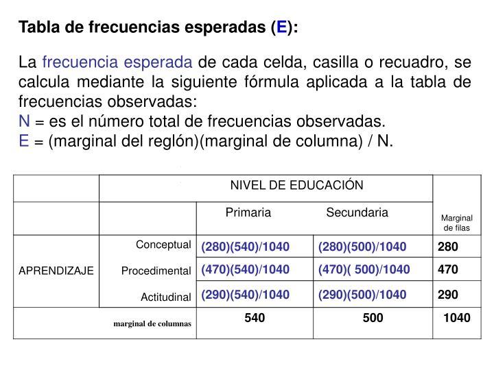 Tabla de frecuencias esperadas (