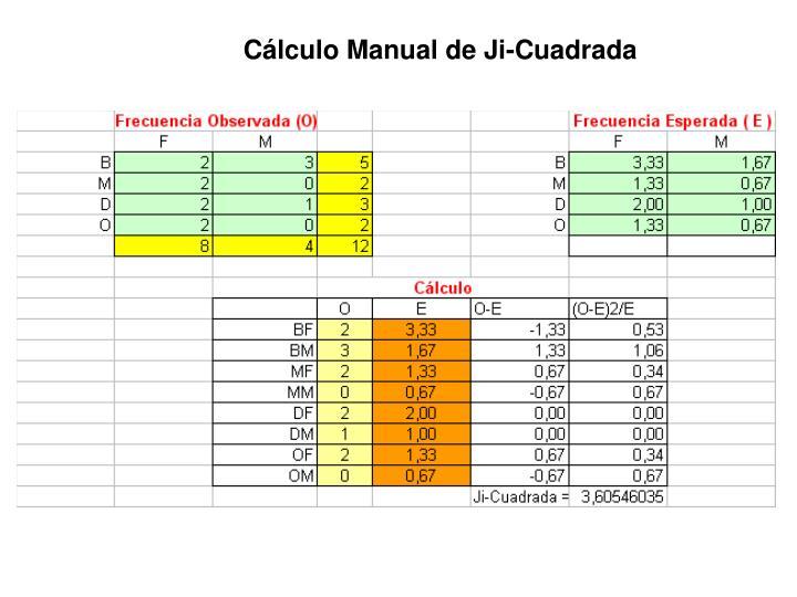 Cálculo Manual de Ji-Cuadrada