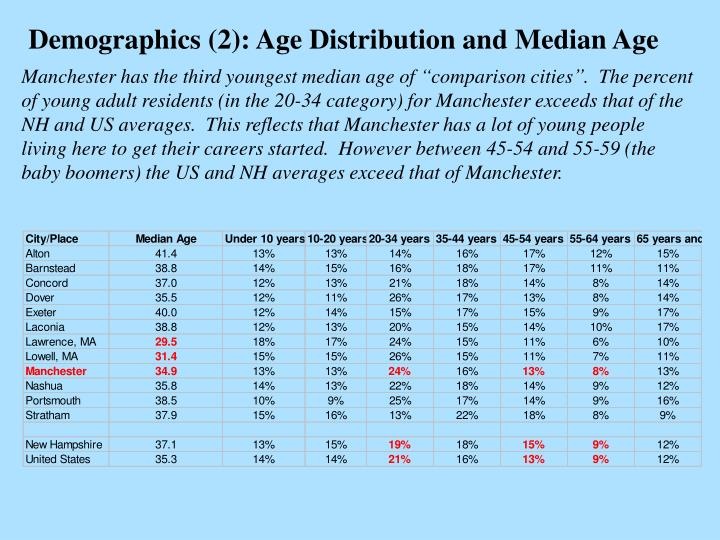 Demographics (2): Age Distribution and Median Age