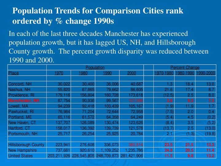Population Trends for Comparison Cities rank ordered by % change 1990s