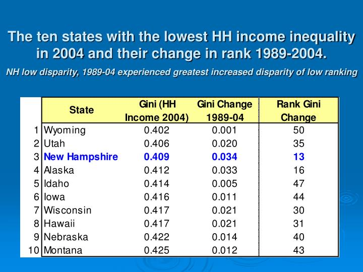 The ten states with the lowest HH income inequality in 2004 and their change in rank 1989-2004.
