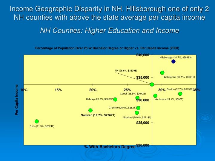 Income Geographic Disparity in NH. Hillsborough one of only 2 NH counties with above the state average per capita income