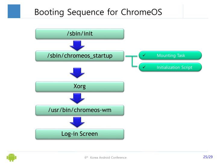 Booting Sequence for