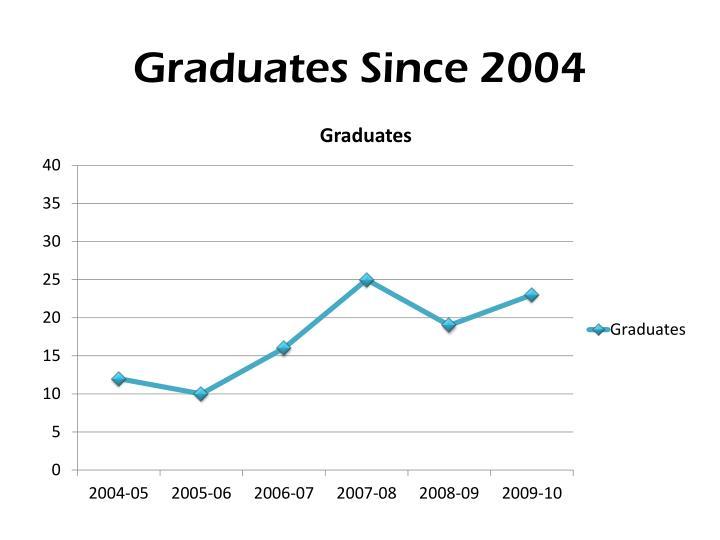 Graduates Since 2004