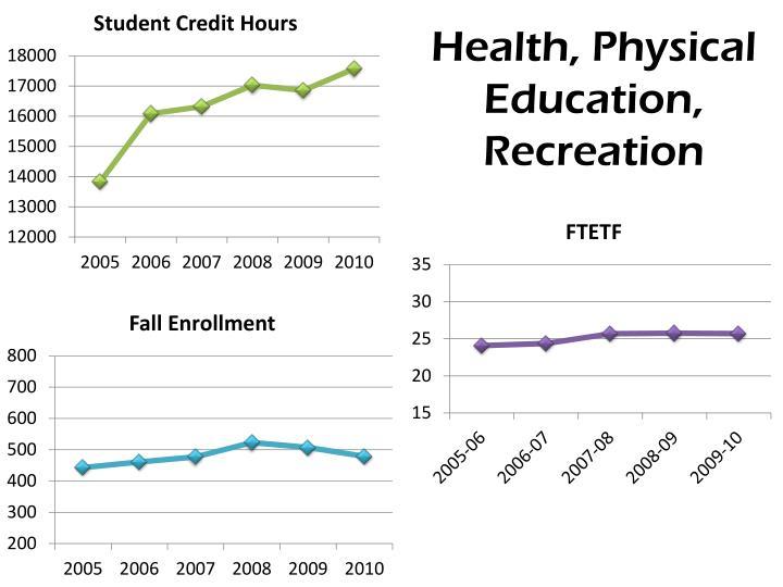 Health, Physical Education, Recreation