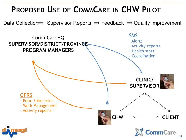 Proposed Use of CommCare in