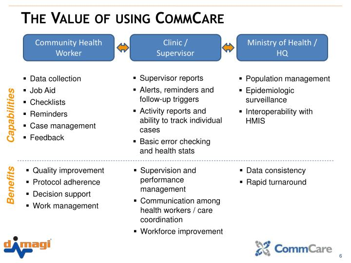 The Value of using CommCare