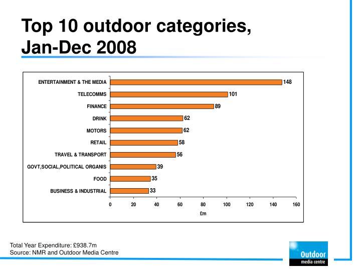 Top 10 outdoor categories,