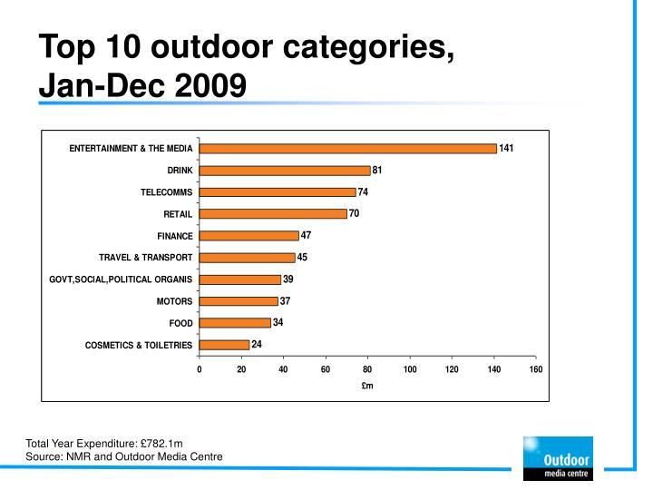 Top 10 outdoor categories jan dec 2009