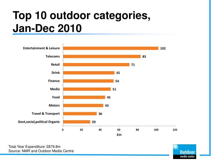 Top 10 outdoor categories jan dec 2010