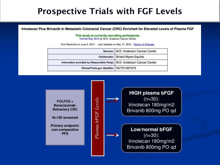 Prospective Trials with FGF Levels