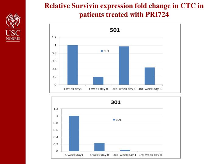 Relative Survivin expression fold change in CTC in patients treated with PRI724