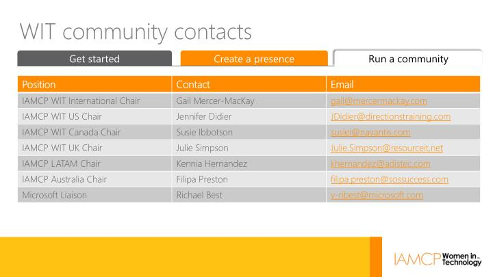 WIT community contacts