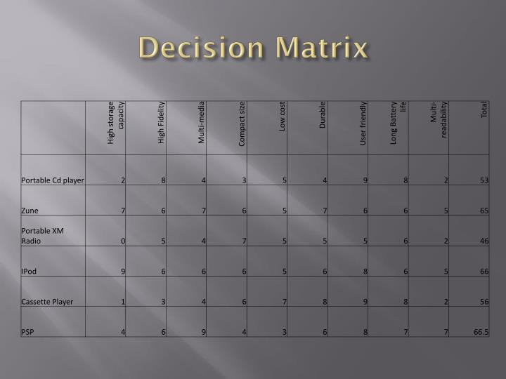 wtd decision matrix Decision matrix decision matrix: selecting a  business process management decision matrix 12 appian, ibm, oracle, and pegasystems are the top overall performers 13.