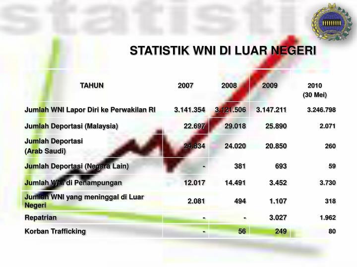 STATISTIK WNI DI LUAR NEGERI