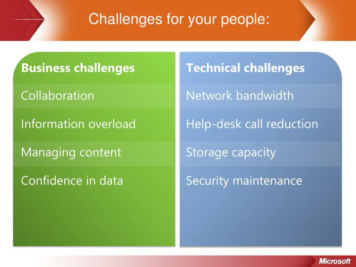 Challenges for your people: