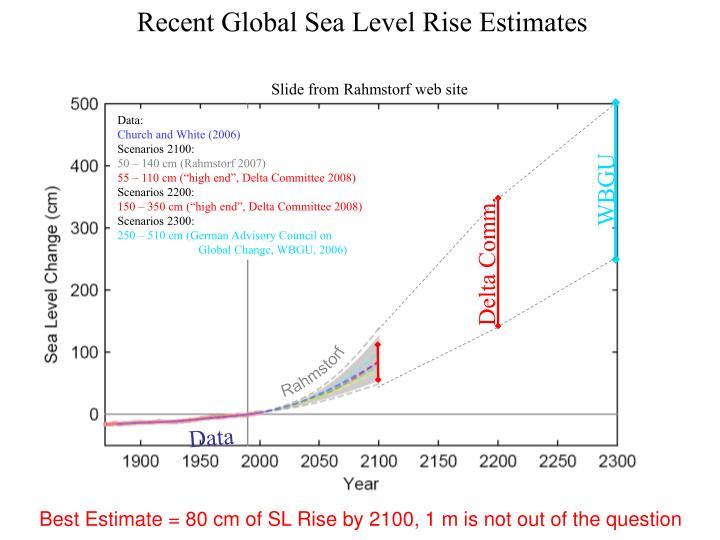 Recent Global Sea Level Rise Estimates