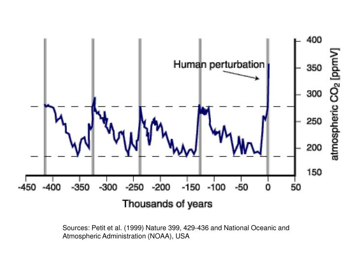 Sources: Petit et al. (1999) Nature 399, 429-436 and National Oceanic and Atmospheric Administration...