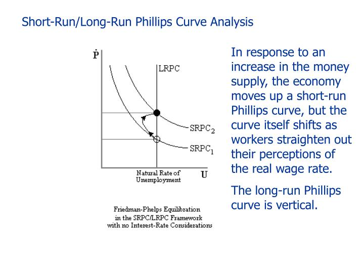 Short-Run/Long-Run Phillips Curve Analysis