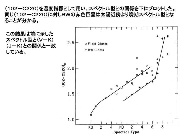 (102-C220)を温度指標として用い、スペクトル型との関係を下にプロットした。同じ(102-C220)に対しBWの赤色巨星は太陽近傍より晩期スペクトル型となることが分かる。
