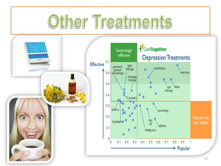 Other Treatments