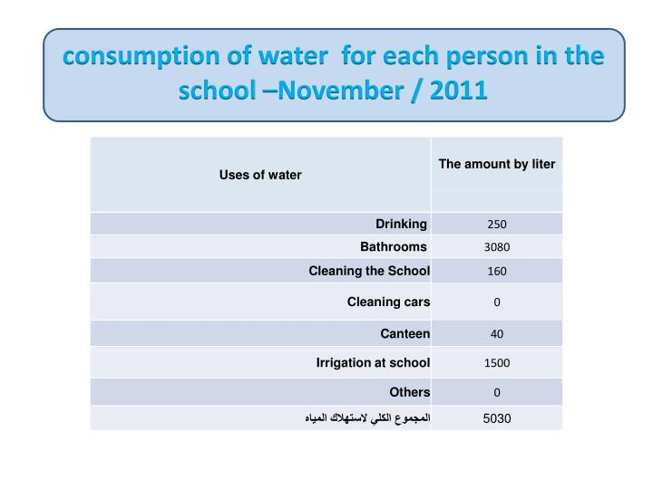 consumption of water  for each person in the school –November / 2011