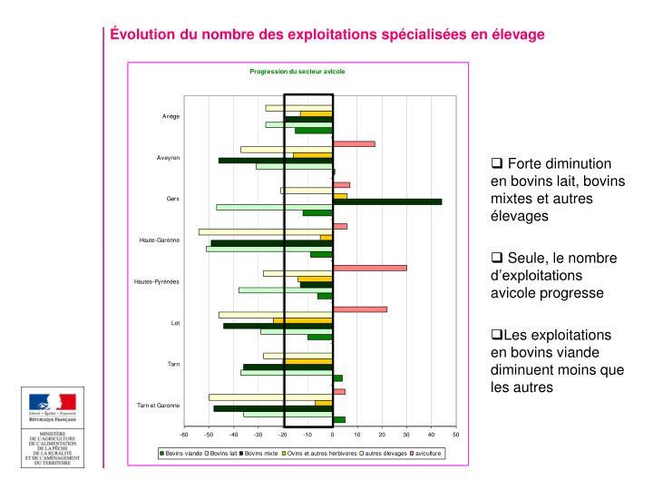 Évolution du nombre des exploitations spécialisées en élevage