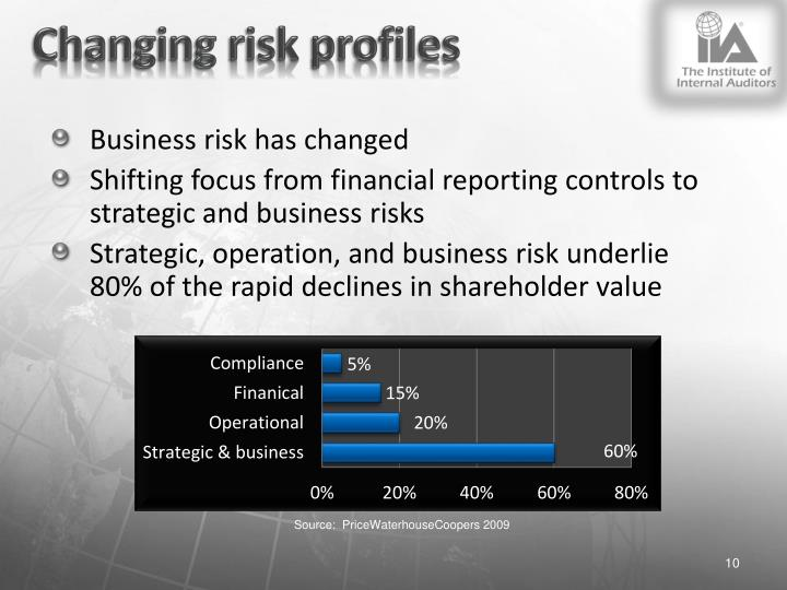 Changing risk profiles