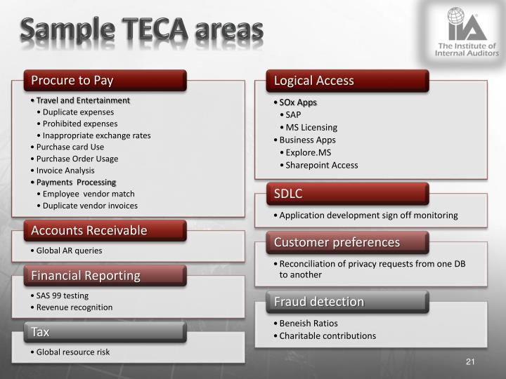 Sample TECA areas