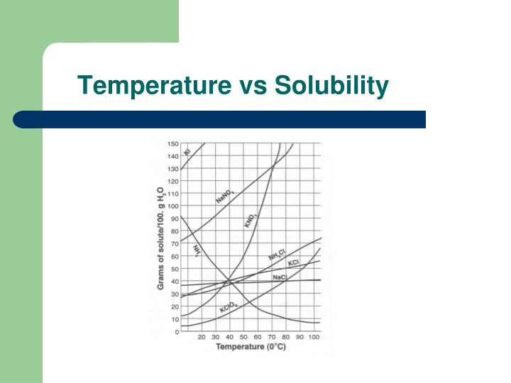 Temperature vs Solubility