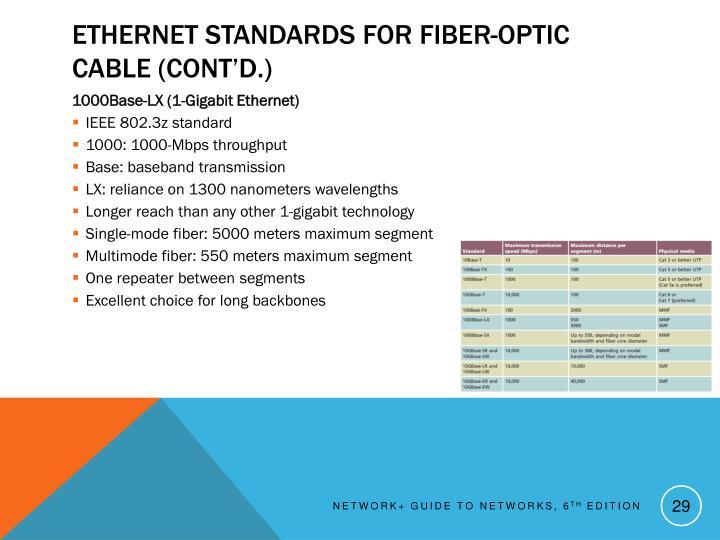Ethernet Standards for Fiber-Optic Cable (cont'd.)