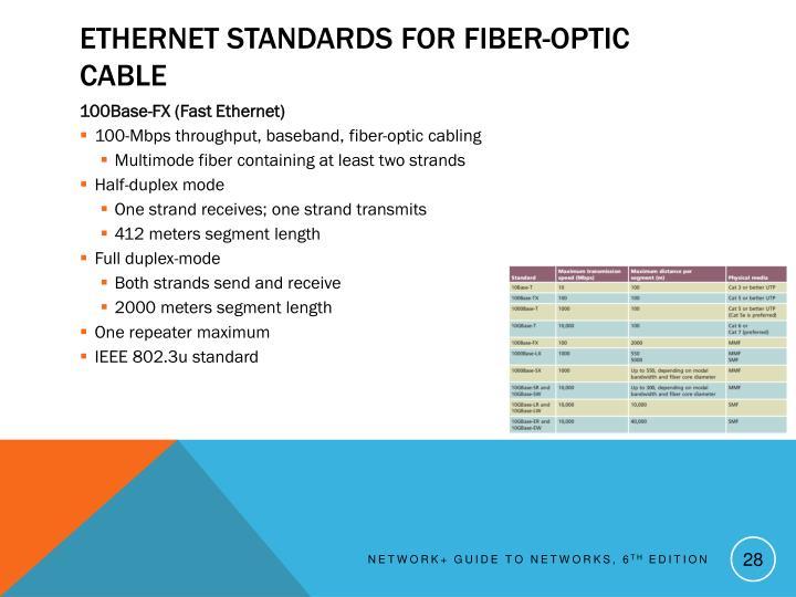 Ethernet Standards for Fiber-Optic Cable