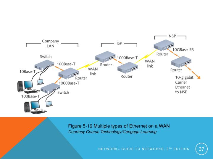 Figure 5-16 Multiple types of Ethernet on a WAN