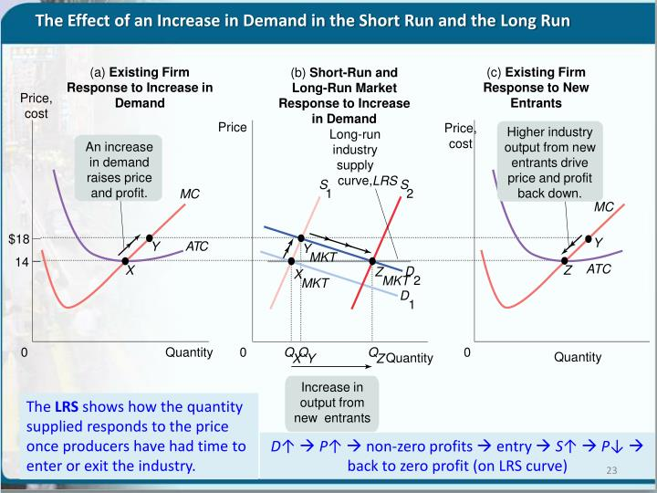 the long run industry supply curve