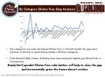 by category gluten free gap analysis