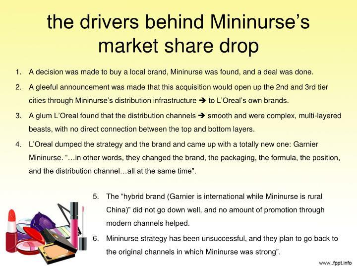 the drivers behind Mininurse's market share drop