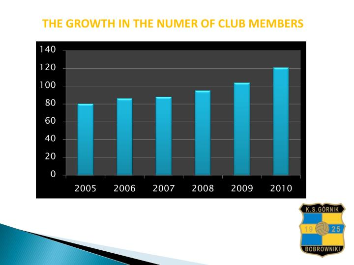 THE GROWTH IN THE NUMER OF CLUB MEMBERS