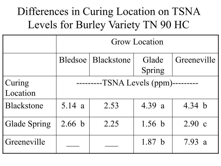 Differences in Curing Location on TSNA Levels for Burley Variety TN 90 HC